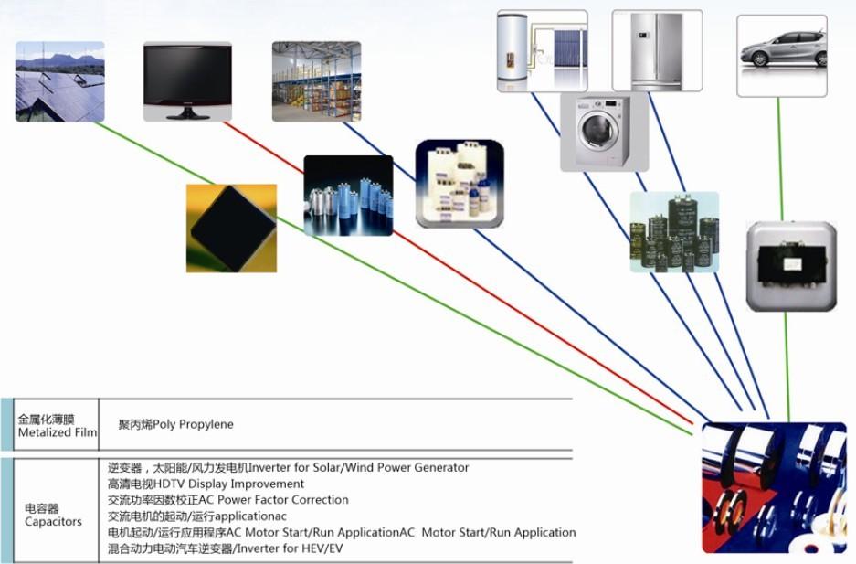 金属化膜应用领域